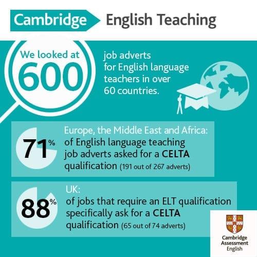 CELTA Infographic