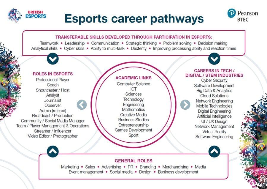E-Sports Careers